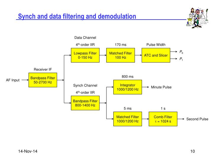 Synch and data filtering and demodulation