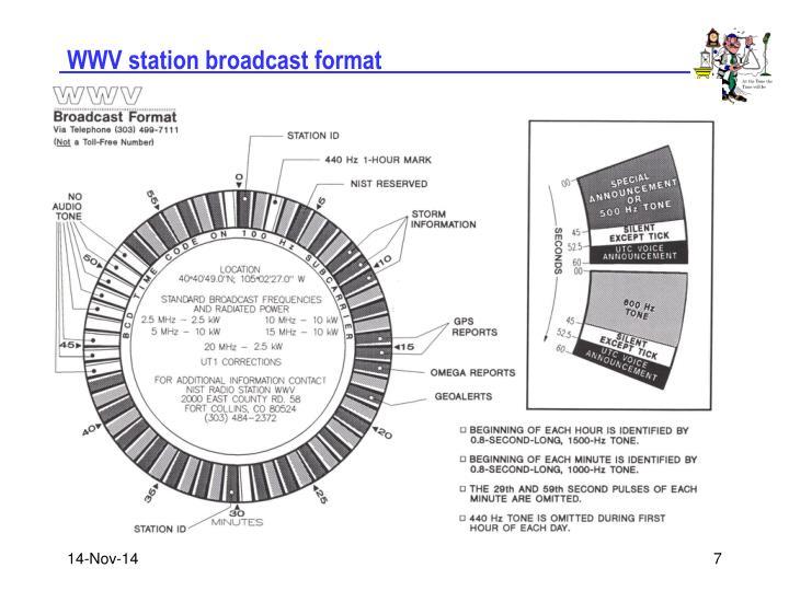 WWV station broadcast format