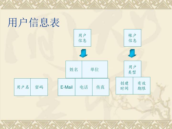 用户信息表