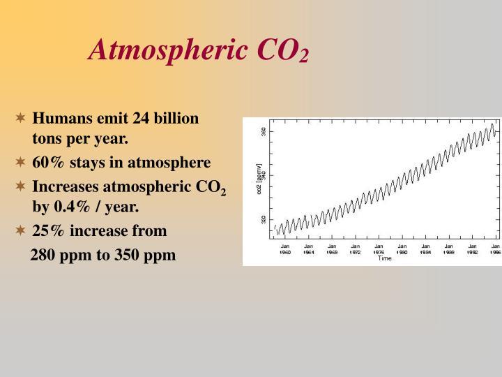 Atmospheric co 2