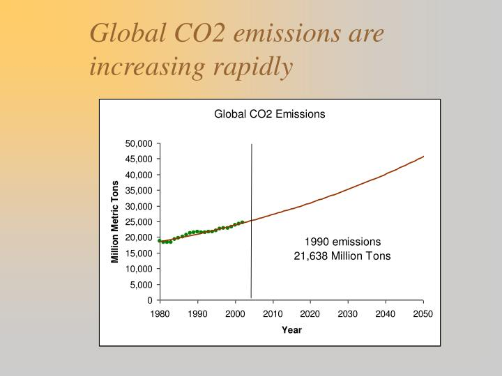 Global CO2 emissions are increasing rapidly