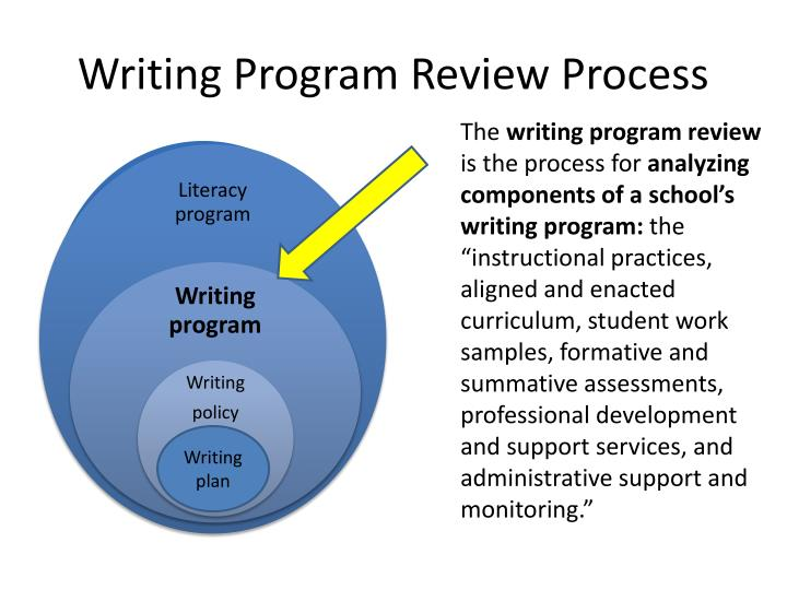 Writing Program Review Process
