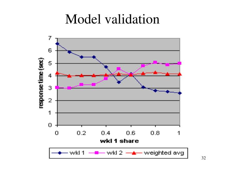 Model validation