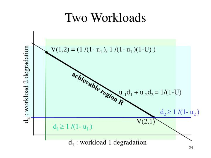 Two Workloads
