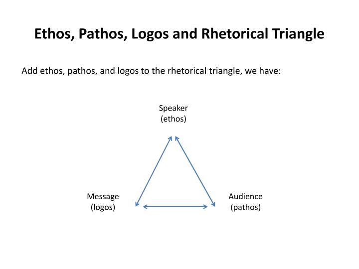 Ethos, Pathos, Logos and Rhetorical Triangle