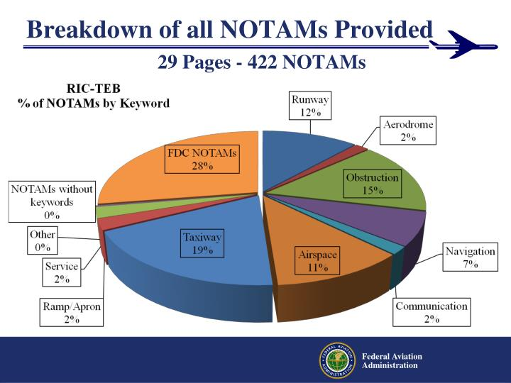 Breakdown of all NOTAMs Provided