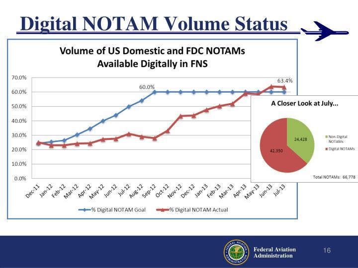 Digital NOTAM Volume Status