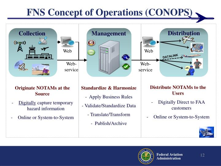 FNS Concept of Operations (CONOPS)
