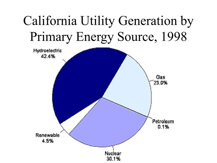 California Utility Generation by Primary Energy Source, 1998