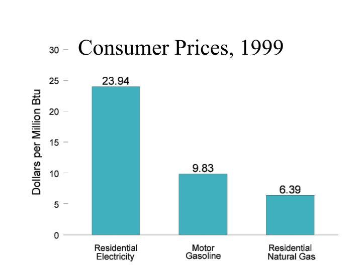 Consumer Prices, 1999
