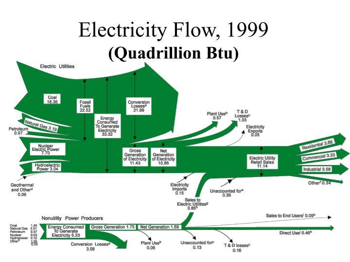 Electricity flow 1999 quadrillion btu