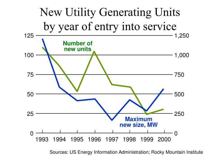 New Utility Generating Units