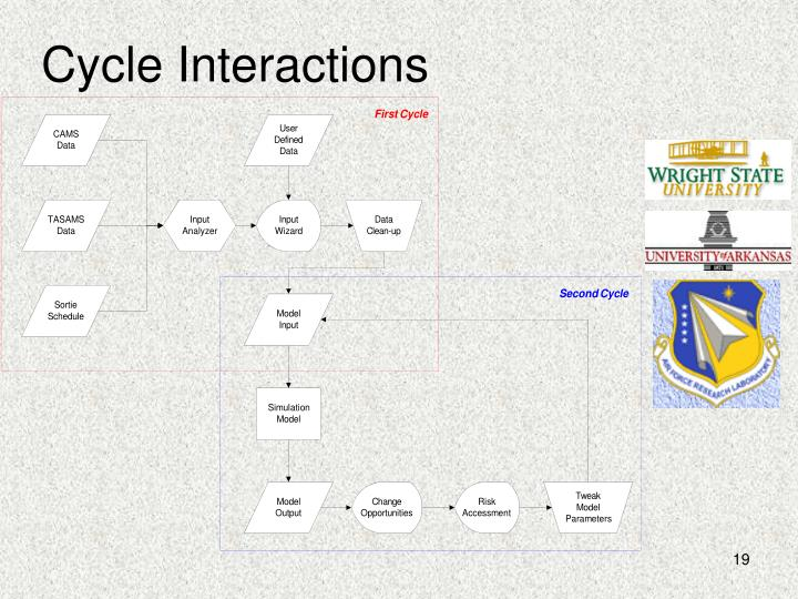 Cycle Interactions