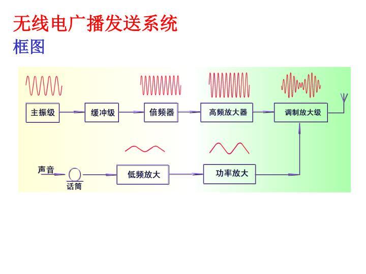 无线电广播发送系统
