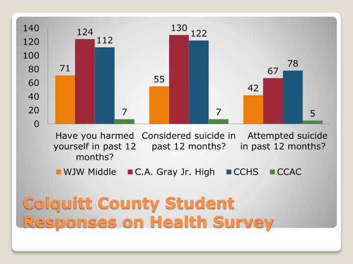 Colquitt County Student Responses on Health Survey
