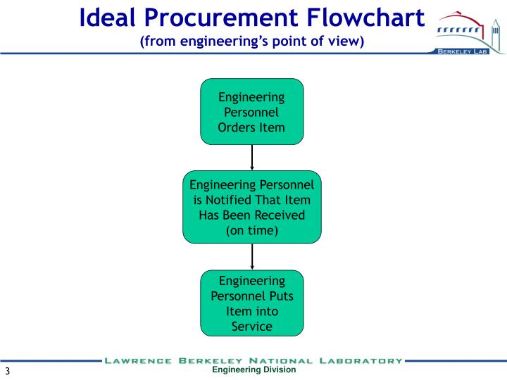 Ideal procurement flowchart from engineering s point of view