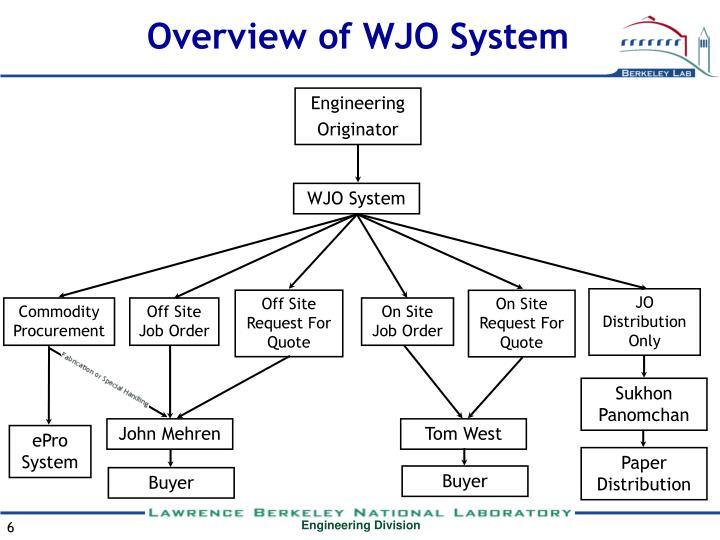 Overview of WJO System