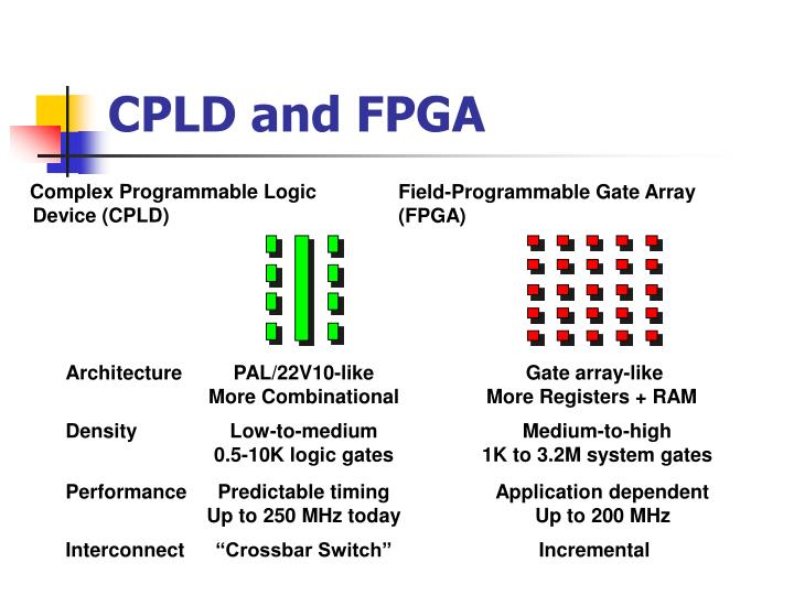Complex Programmable Logic Device (CPLD)
