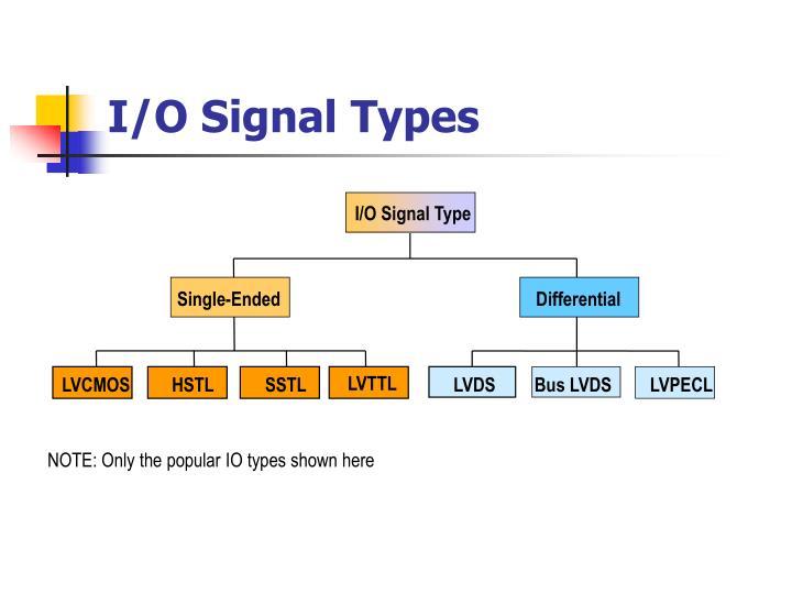I/O Signal Type