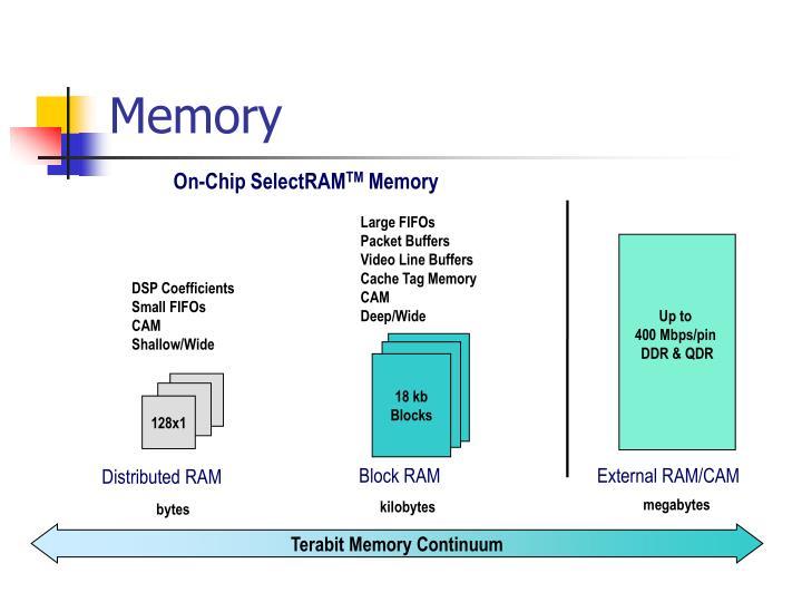 On-Chip SelectRAM