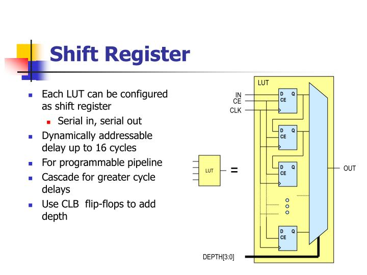 Each LUT can be configured as shift register