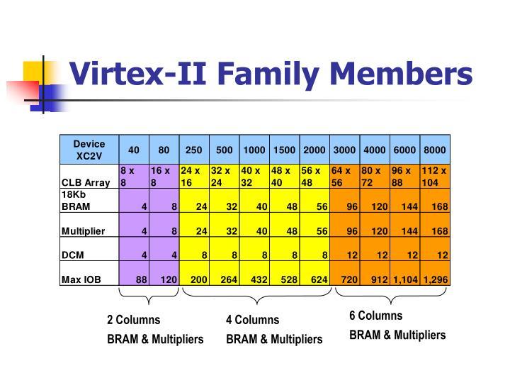 Virtex-II Family Members