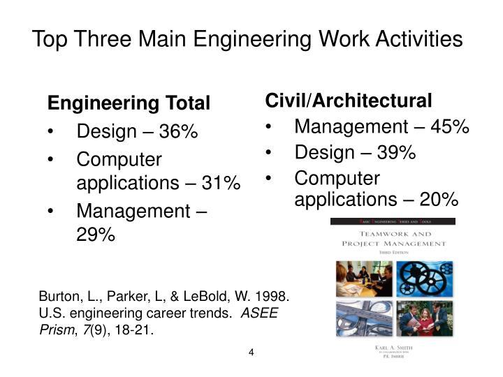 Engineering Total