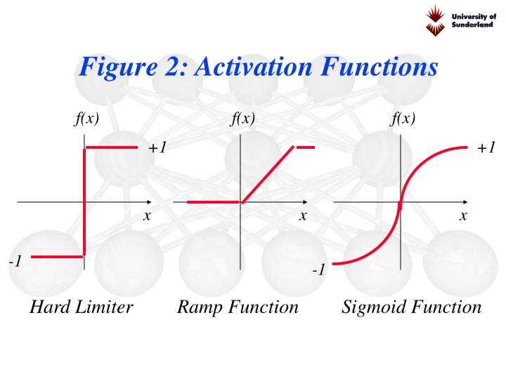 Figure 2: Activation Functions