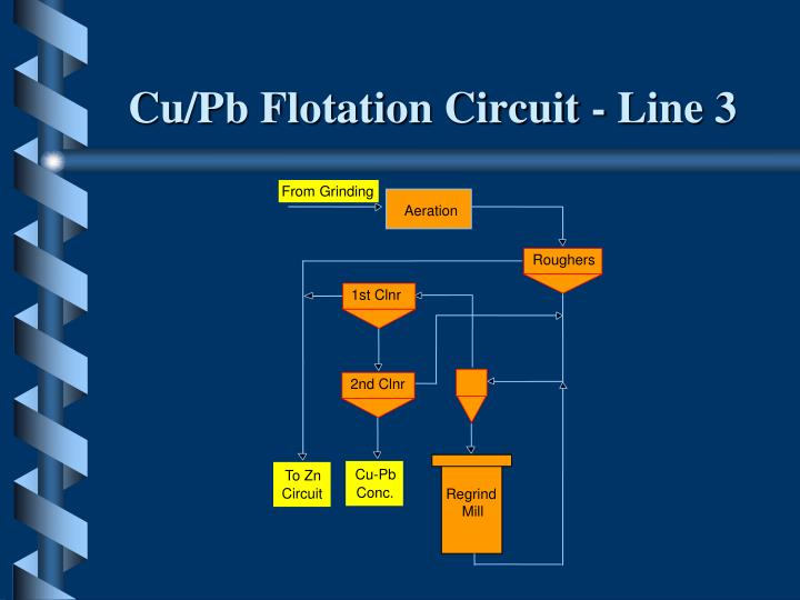 Cu/Pb Flotation Circuit - Line 3