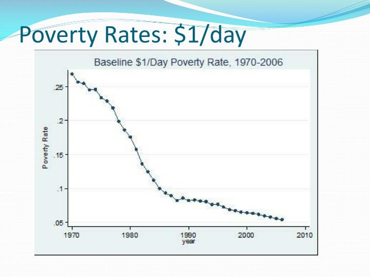 Poverty Rates: $1/day