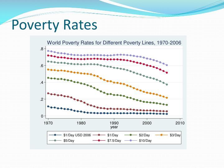 Poverty Rates