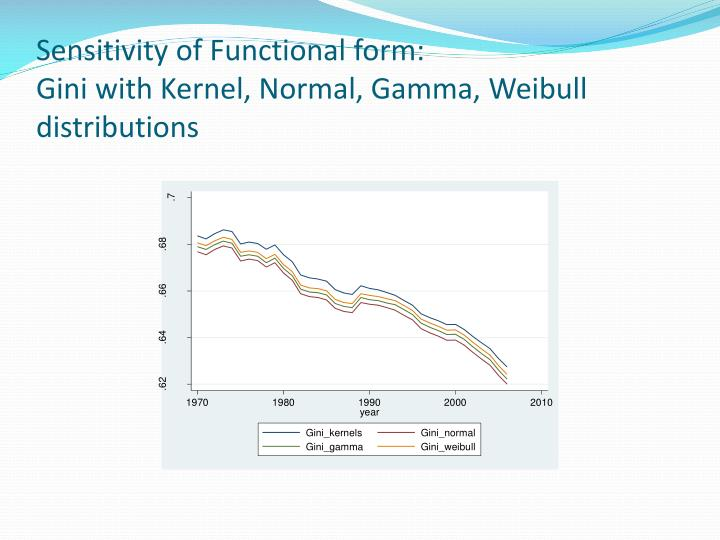 Sensitivity of Functional form: