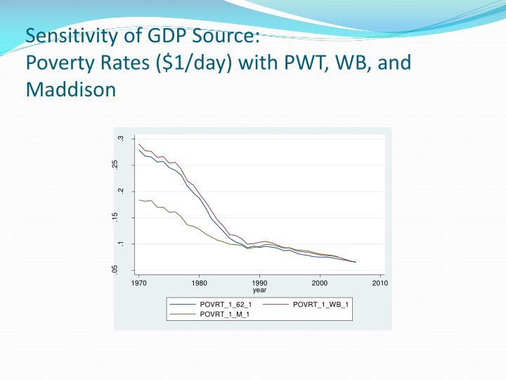 Sensitivity of GDP Source: