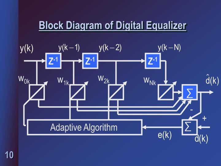 Block Diagram of Digital Equalizer