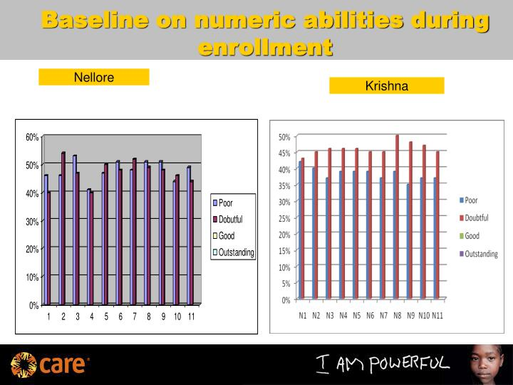 Baseline on numeric abilities during enrollment