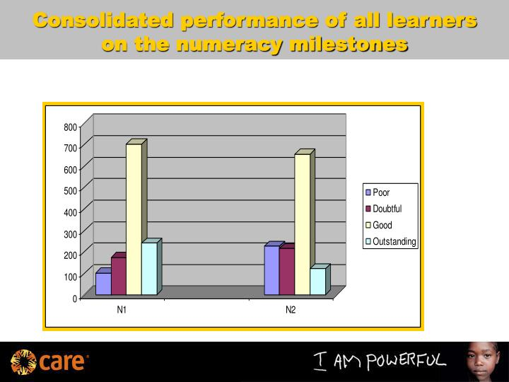 Consolidated performance of all learners on the numeracy milestones