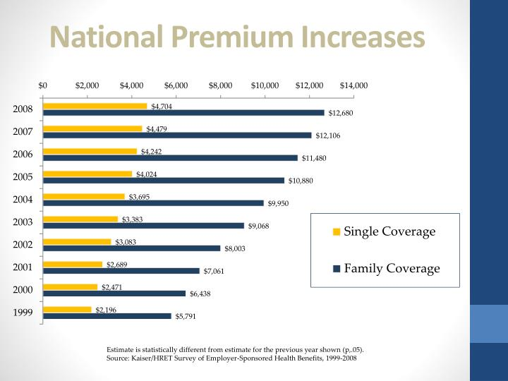 National premium increases