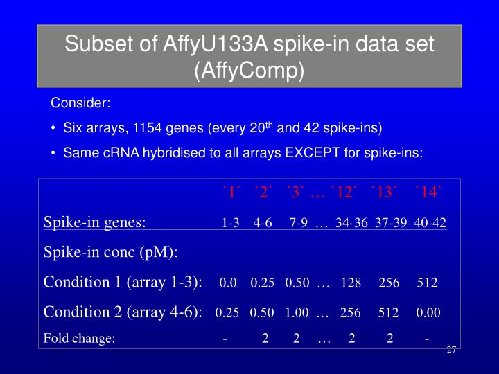 Subset of AffyU133A spike-in data set