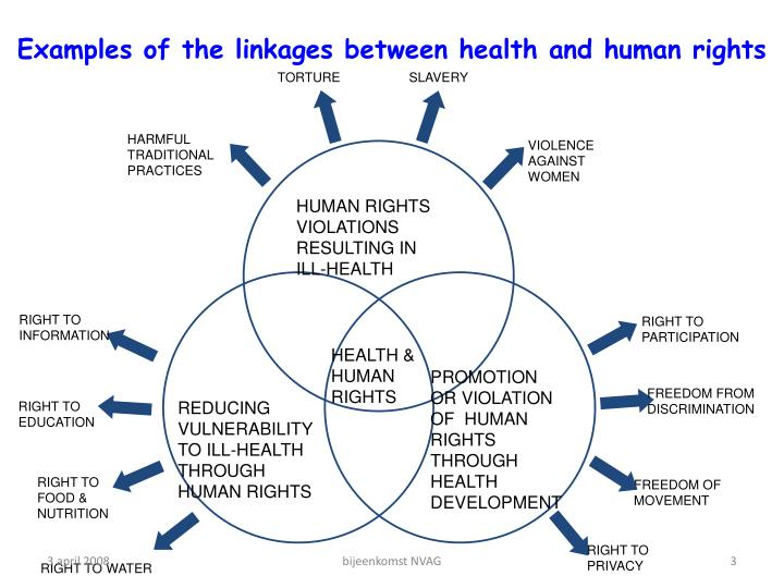Examples of the linkages between health and human rights