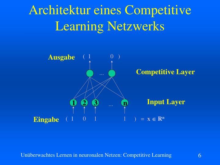 Architektur eines Competitive Learning Netzwerks