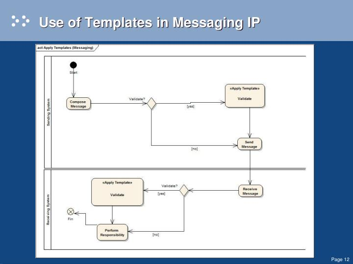 Use of Templates in Messaging