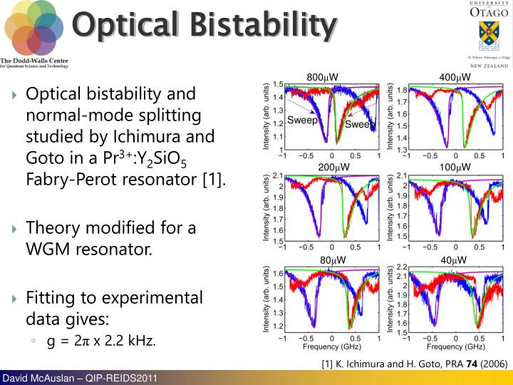 Optical bistability and normal-mode splitting studied by Ichimura and Goto in a