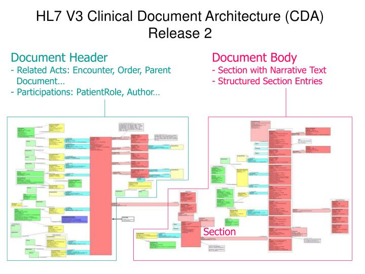 HL7 V3 Clinical Document Architecture (CDA) Release 2