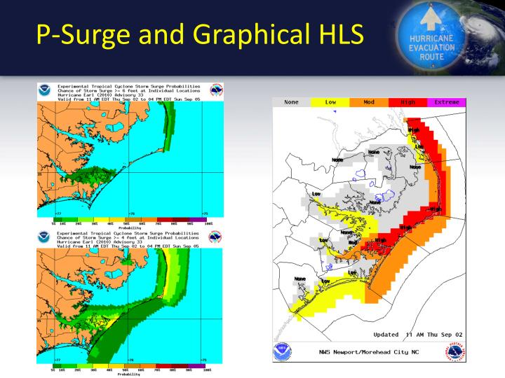 P-Surge and Graphical HLS