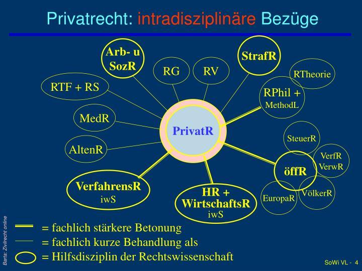 Privatrecht: