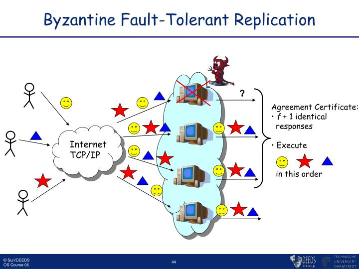 Byzantine Fault-Tolerant Replication