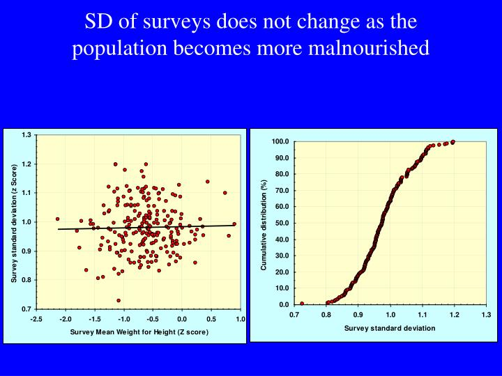 SD of surveys does not change as the population becomes more malnourished