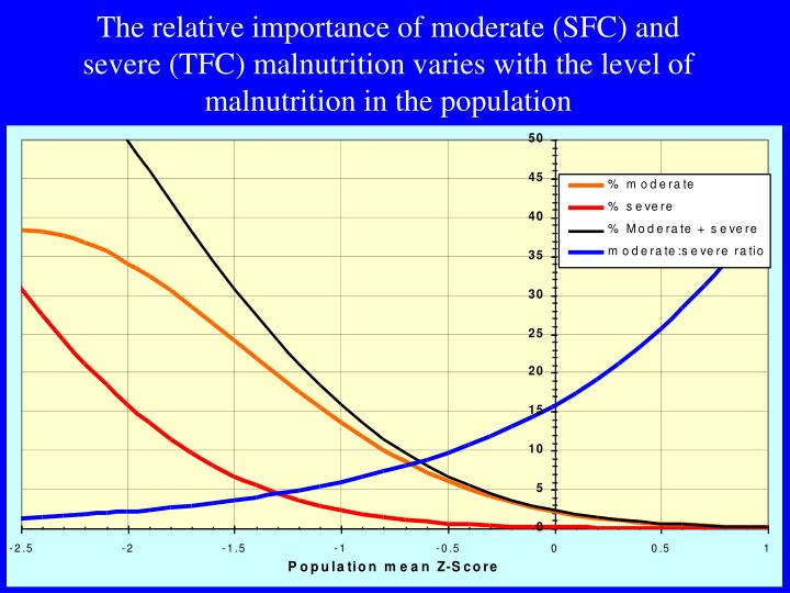 The relative importance of moderate (SFC) and severe (TFC) malnutrition varies with the level of malnutrition in the population