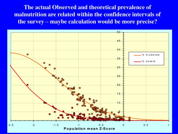 The actual Observed and theoretical prevalence of  malnutrition are related within the confidence intervals of the survey – maybe calculation would be more precise?