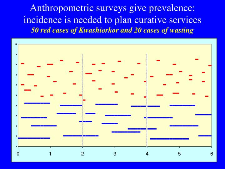Anthropometric surveys give prevalence: incidence is needed to plan curative services